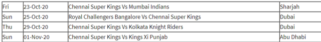 IPL 2020 Playoffs: Taking A Look At Remaining Fixtures of the Bottom 5