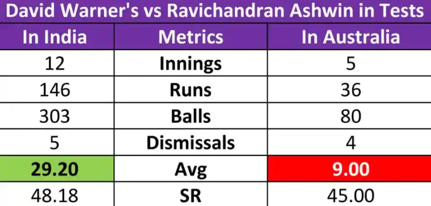 Ravichandran Ashwin-David Warner Stats