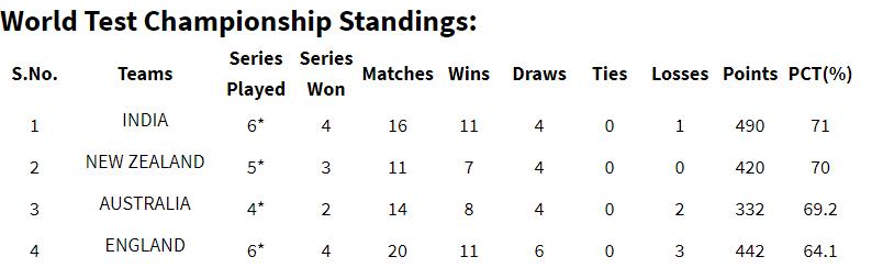 World Test Championship standings