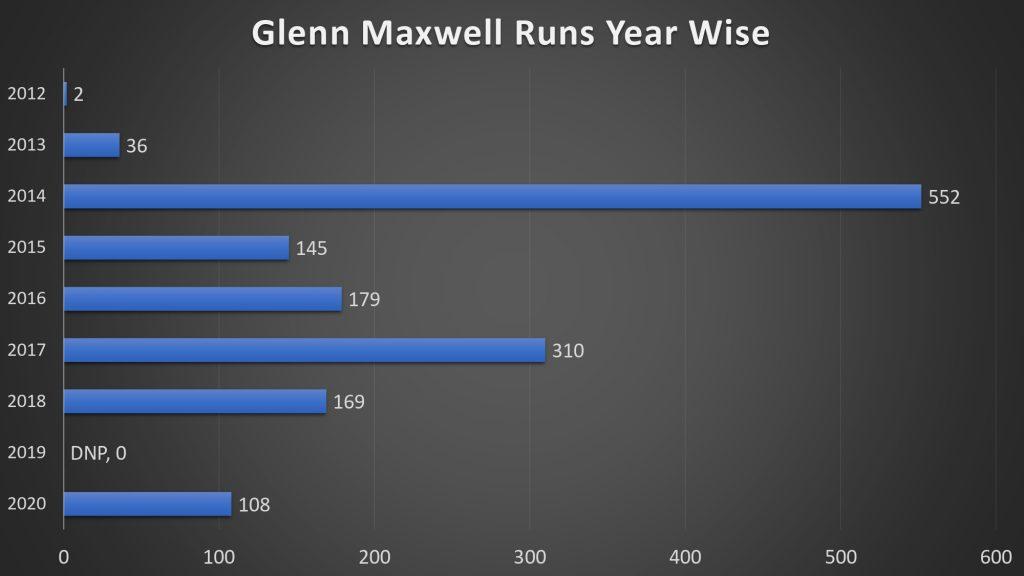 Maxwell runs