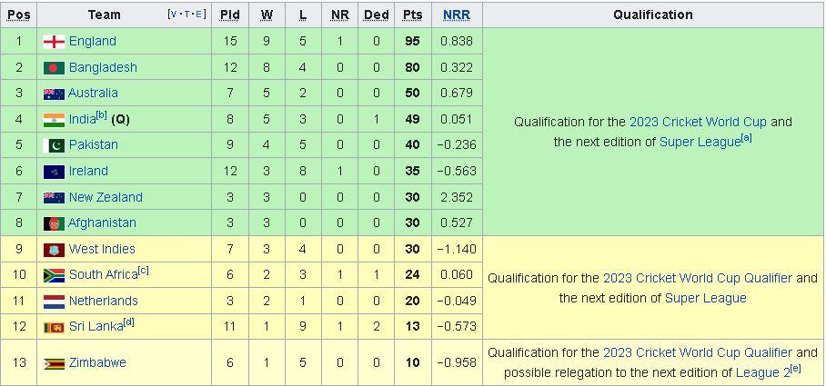Sri Lanka penalty slow over-rate in second ODI